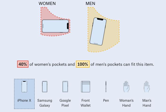 Le tasche delle donne sono più piccole