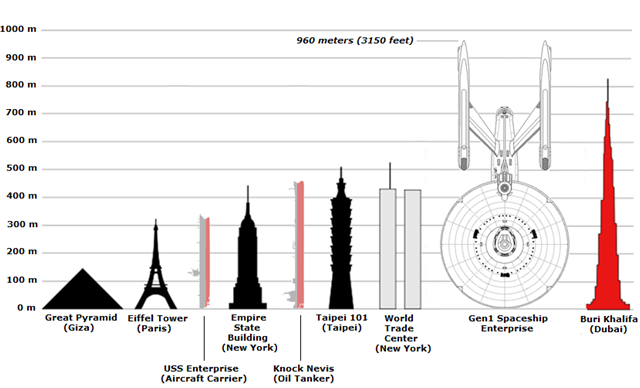USS-Enterprise-size-comparisons-640.png