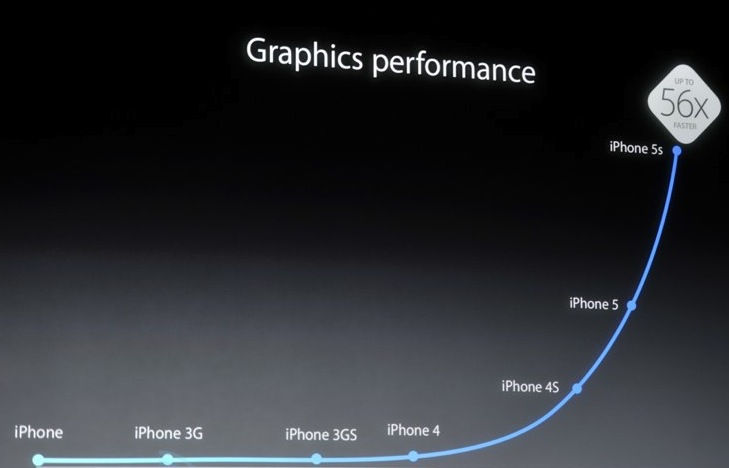 iphone 5s graphics performance.jpg