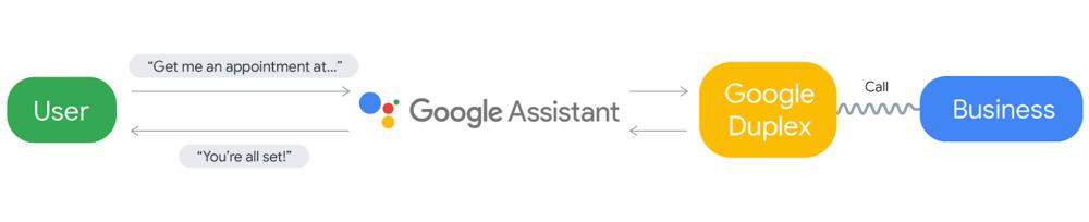 Google Duplex flow chart.png