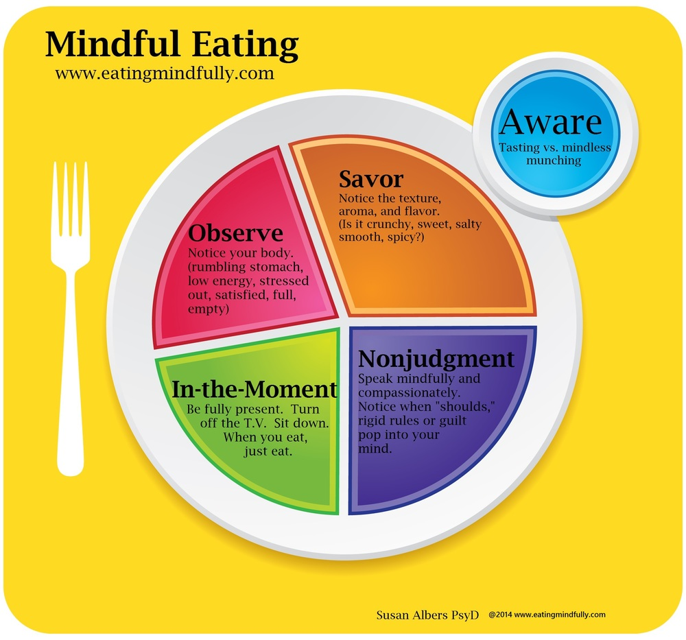 Source: Eating Mindfully