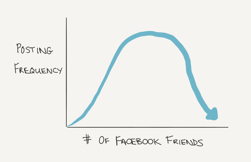 friend-post-frequency-facebook.png