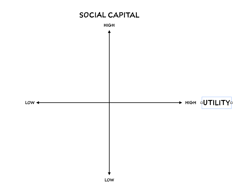 The basic two axis framework guiding much of the social network analysis in this piece