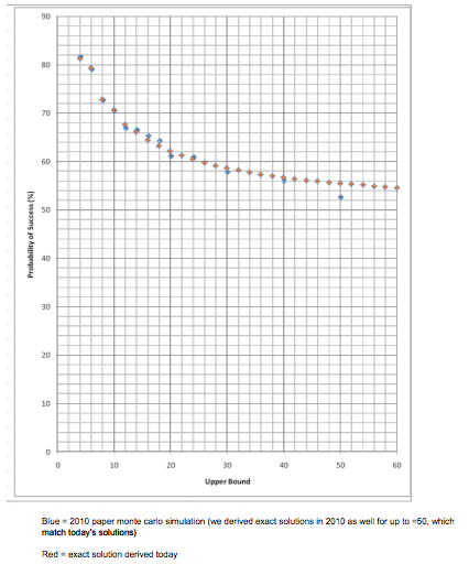 Graph of the probabilities vs n