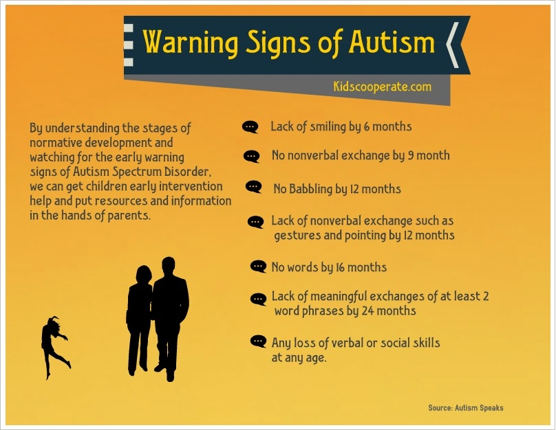 Early warning signs of Autism