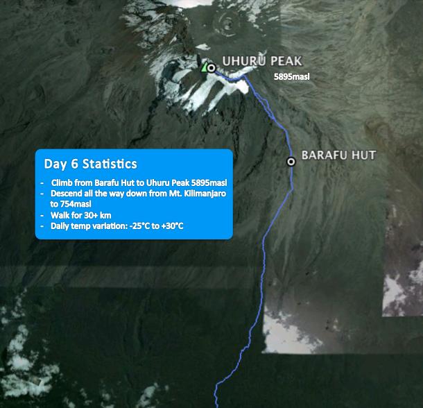 Day 6 Statistics, Mt. Kilimanjaro (TZ)