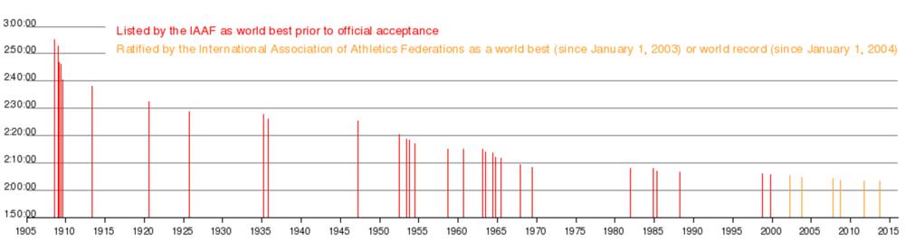 Marathon World Record Time, source: Wikipedia