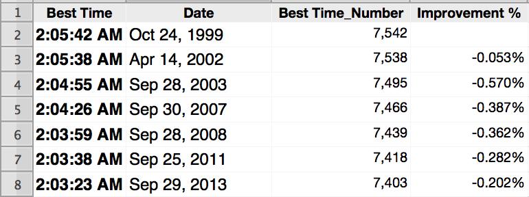 Marathon World Best Time, source: Wikipedia