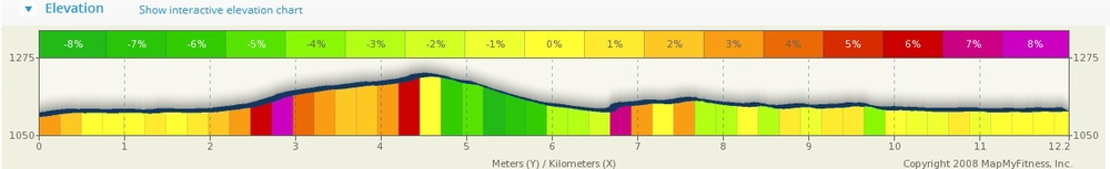 Bistrista Run Elevation Profile