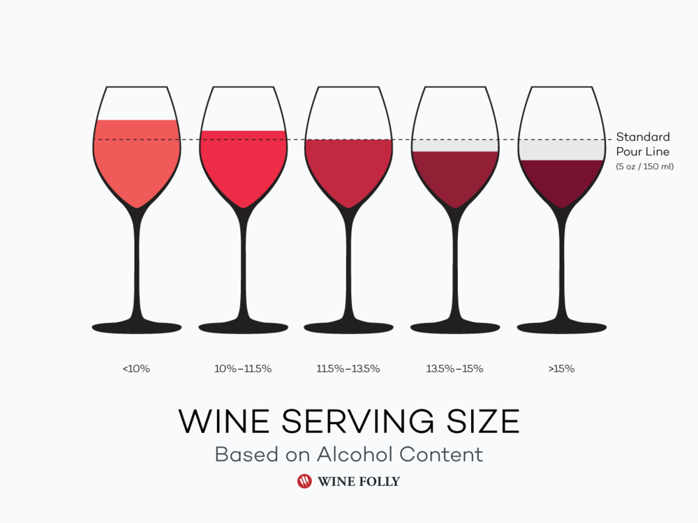 Image from Wine Folly http://winefolly.com/tutorial/the-lightest-to-the-strongest-wine/