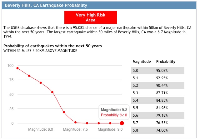 FIGURE 2. Source: Homefacts.com / USGS Database