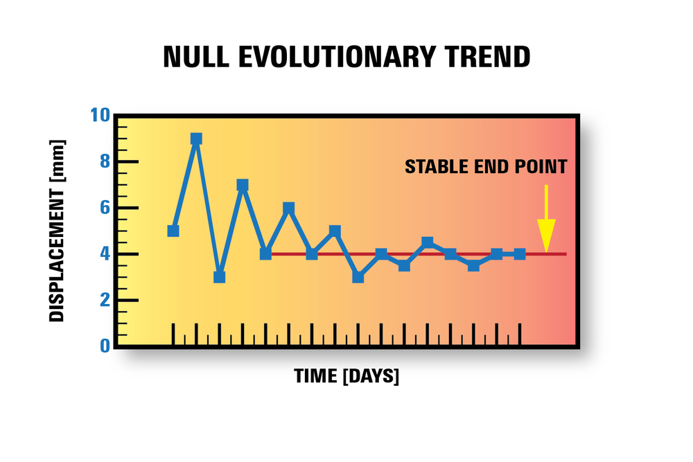 Figure 6. Null evolutionary trend.