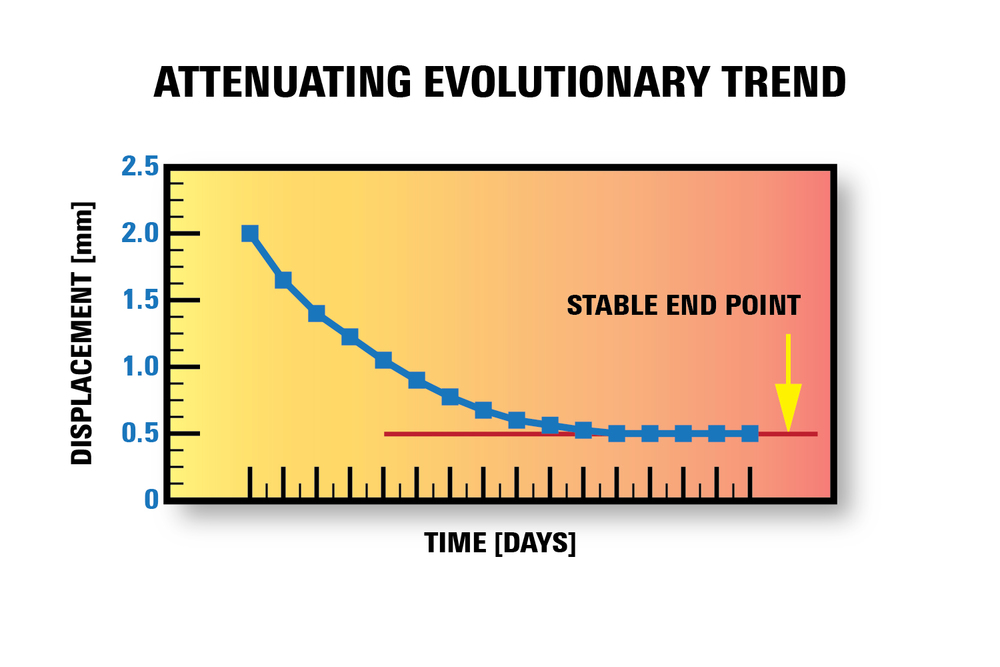 Figure 7. Attenuating evolutionary trend.