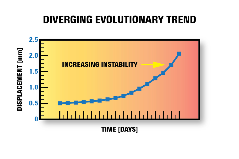 Figure 8. Diverging evolutionary trend.