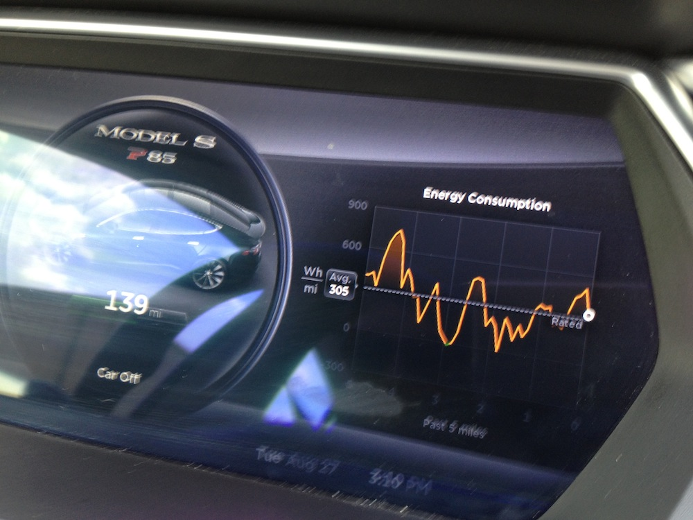 Tesla dashboard - Energy Consumption Graph