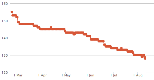 When backlinking drops - traffic to your site drops