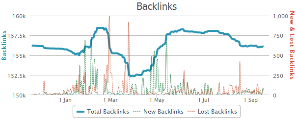 Search engines measure link building activity - best practice is to always be building backlinks