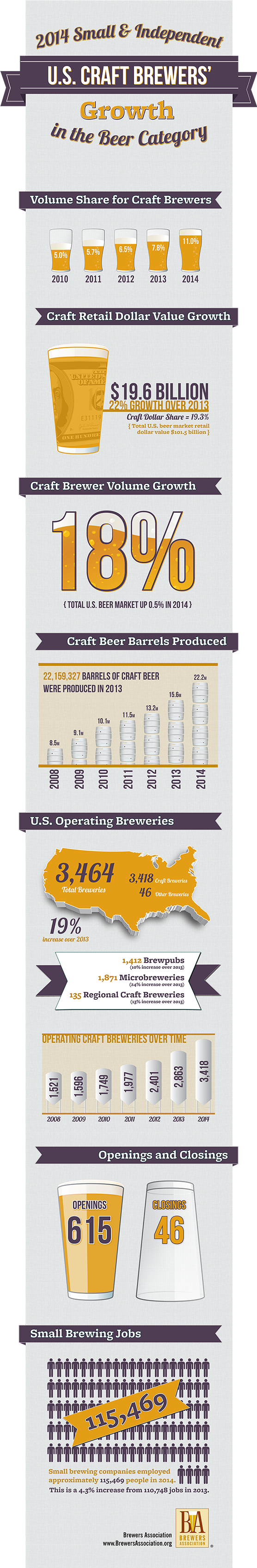 Imagen: Brewers Association