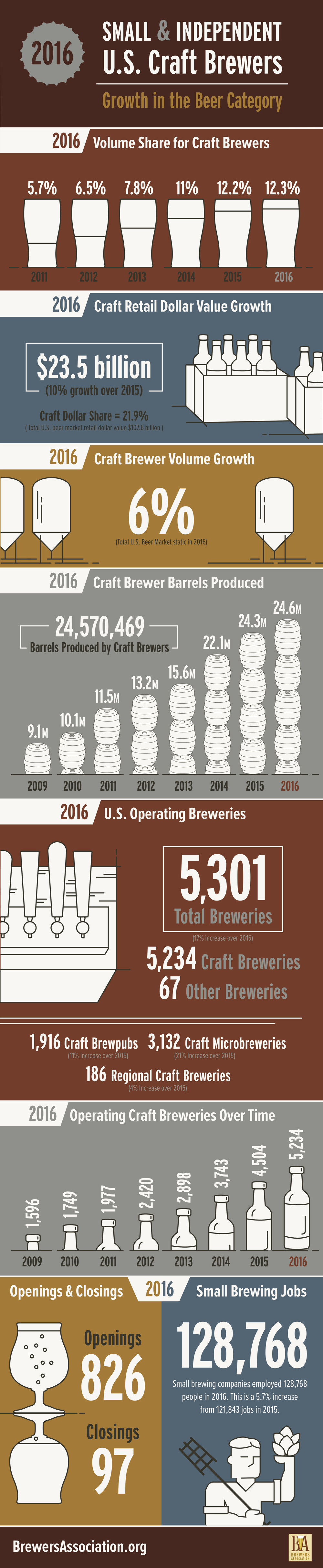 Infográfica: Brewers Association