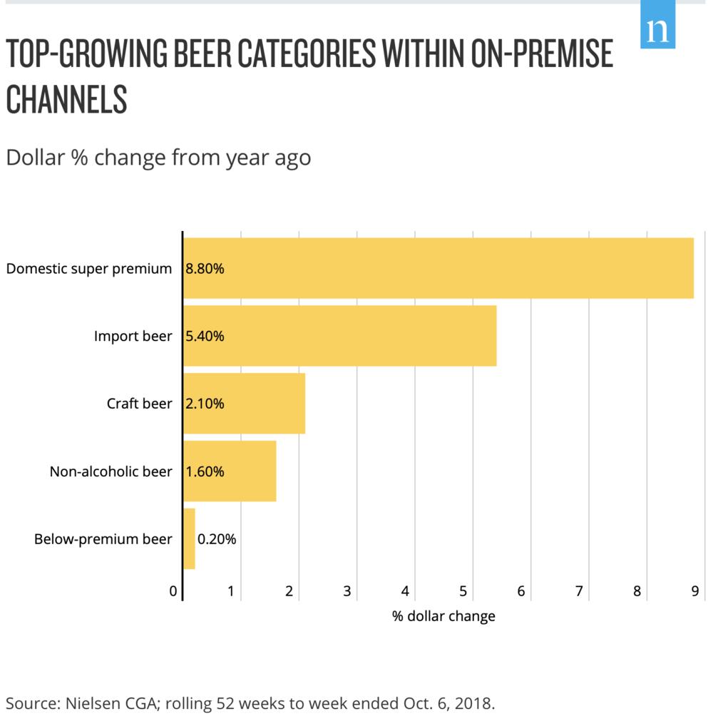 Fuente: Nielsen CGA; rolling 52 weeks to week ended Oct. 6, 2018.