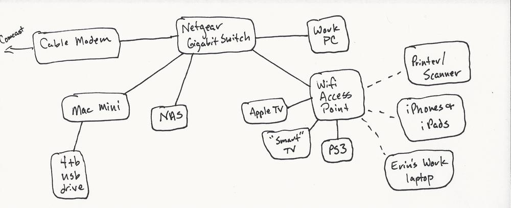 Networking — A Fine Dram