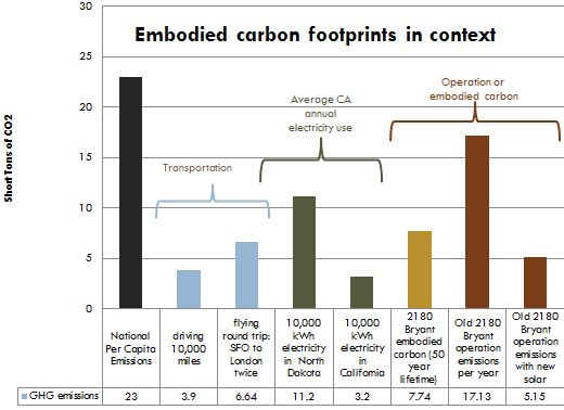 Embodied carbon footprints in context