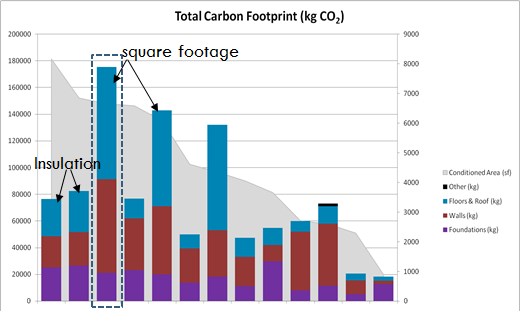 Total Carbon Footprint