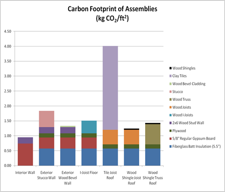 Carbon Footprint of Assemblies