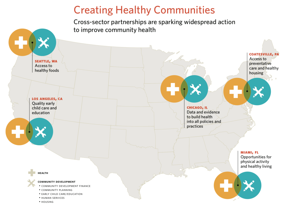 Cross-sector collaborations have had a positive impact on the health of many U.S. communities.