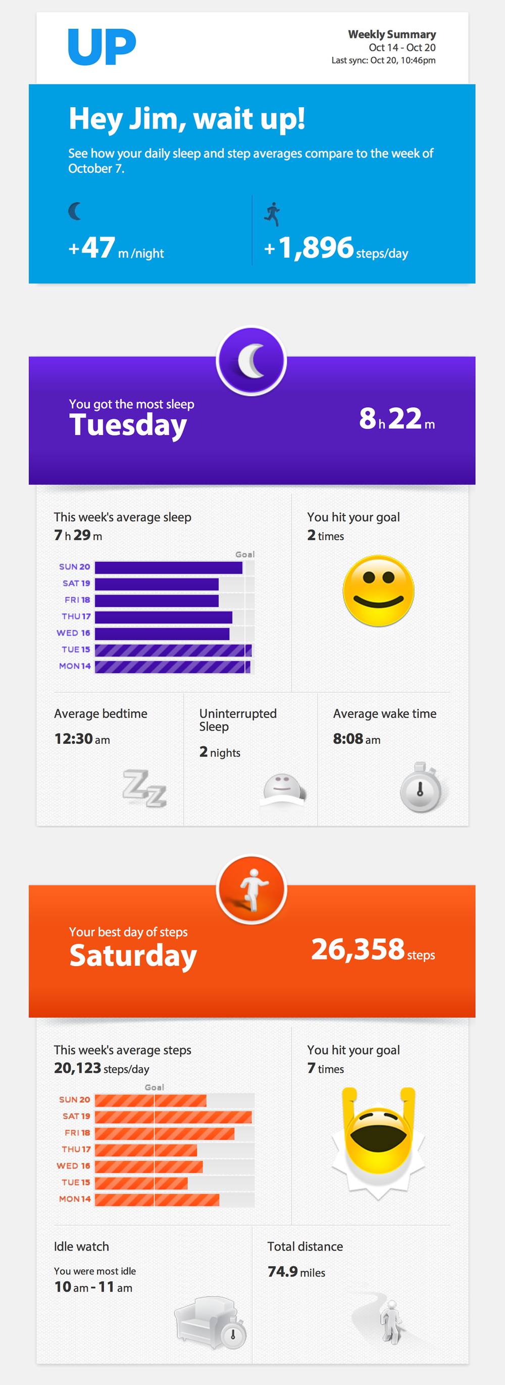 My Jawbone UP report for the week ending October 20, 2013.