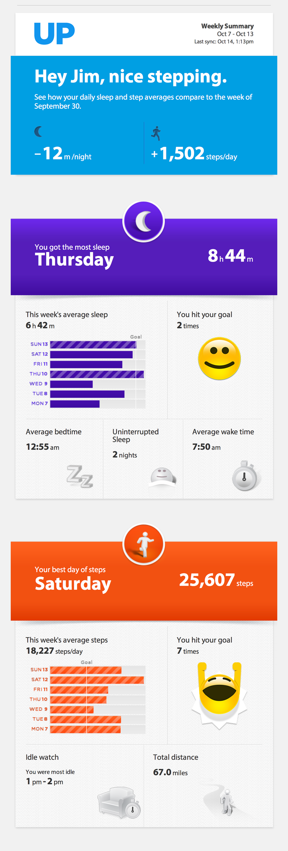 My Jawbone UP report for the week ending October 13, 2013.