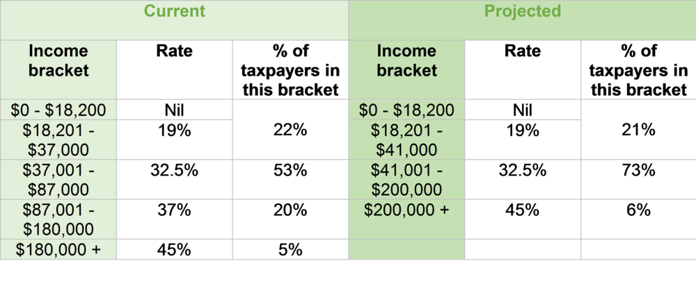 Change personal income table.png