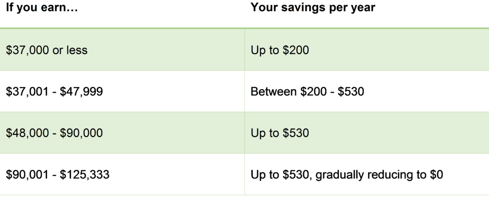 Savings per year.png