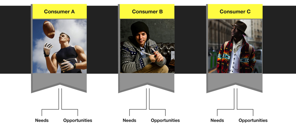 Consumer type