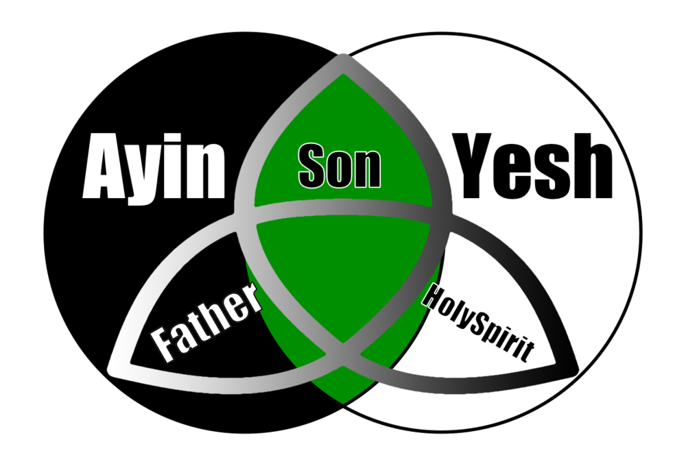 Trinity-yesh-ayin.png