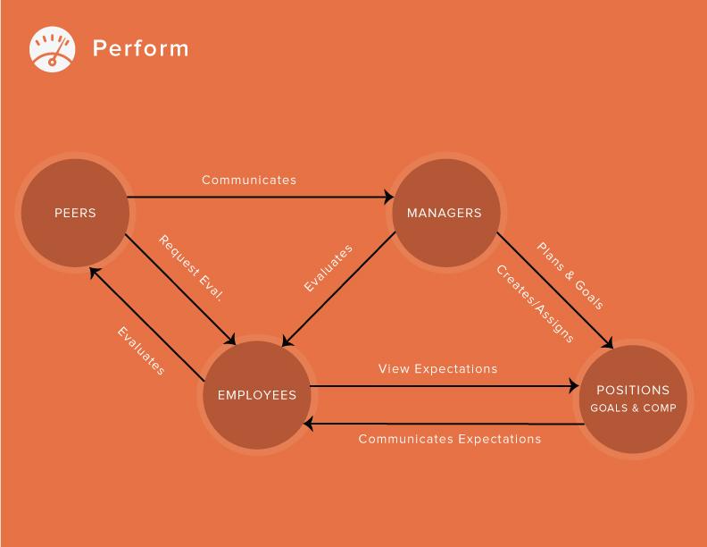 perform-concept-model.jpg