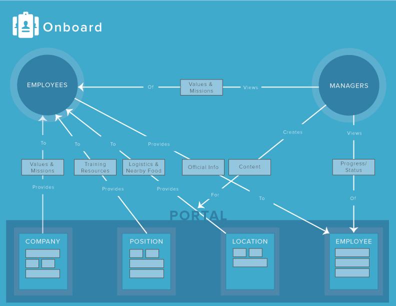 onboard-concept-model.jpg