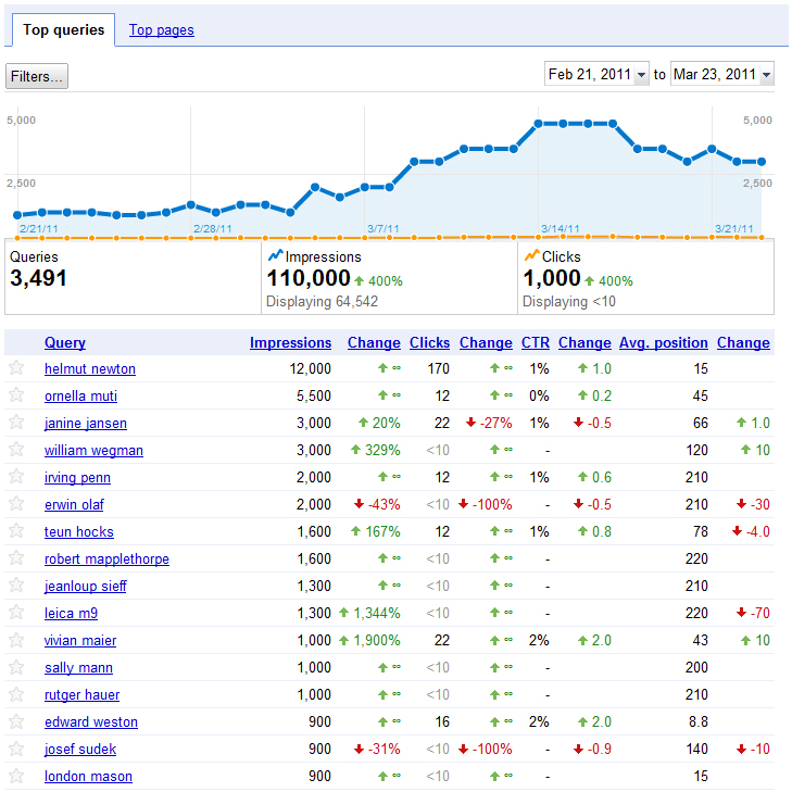 Google Analytic's search term analysis on infocast.nl