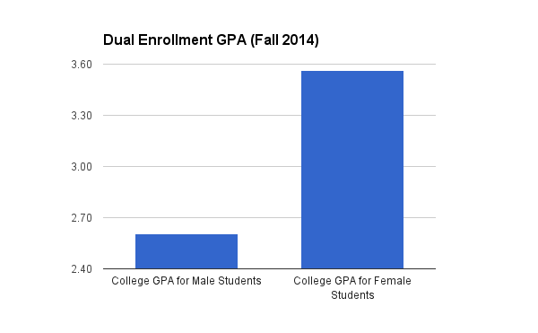 Girls earned college GPAs that were 1.05 points higher than boys, on average.