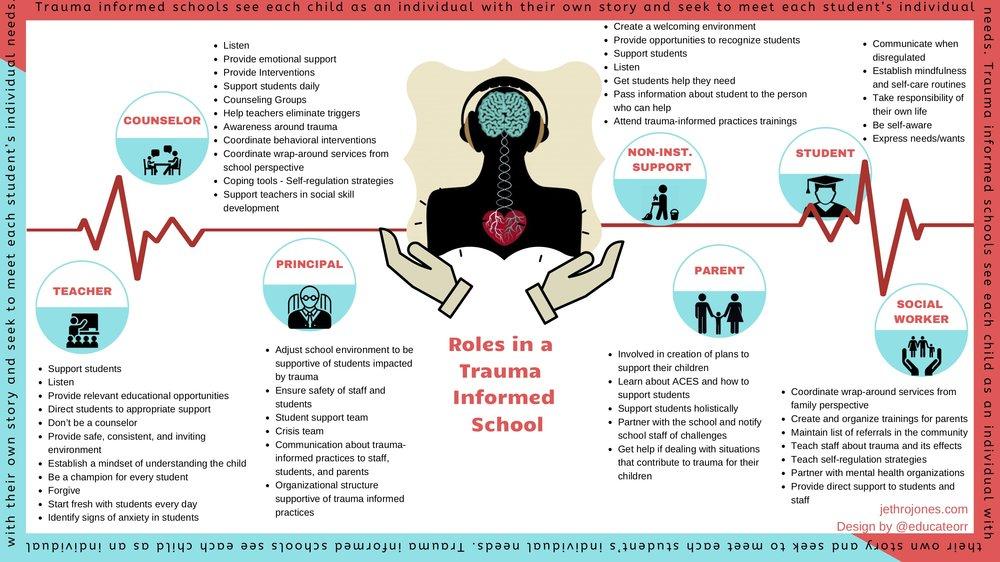 Roles in Trauma Informed Schools.jpg