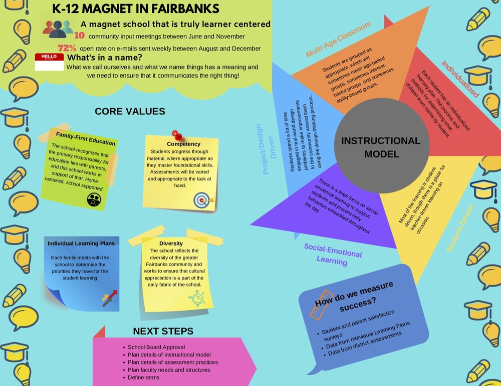 K12 Magnet Infographic - Learning without limitations