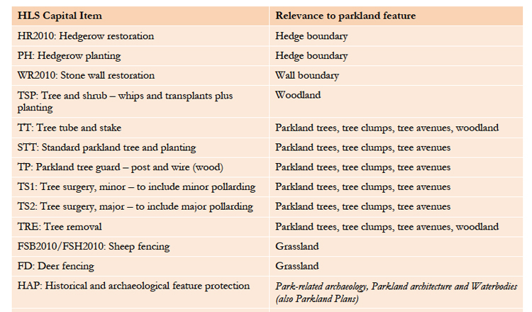 Environmental Stewardship options were summarised in terms of their relationship to parkland features.