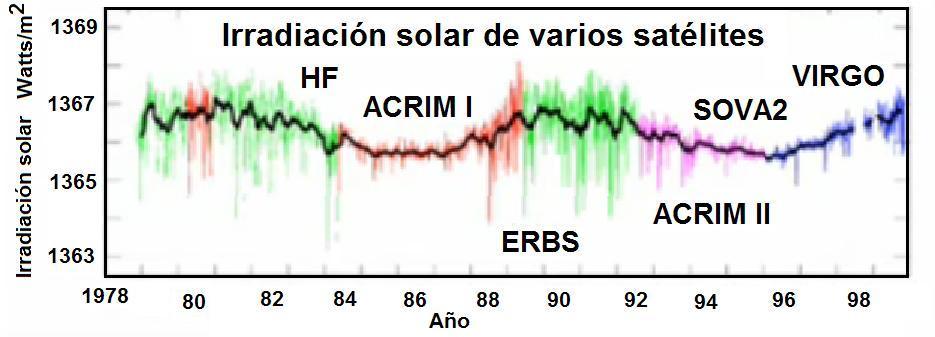 Figura 4. Irradiación solar medida con satélites.