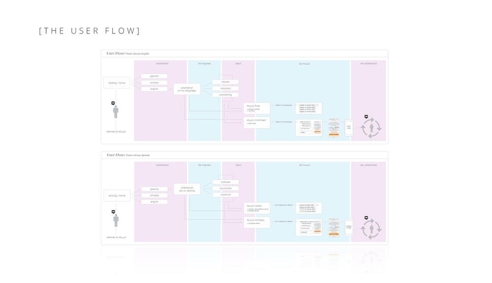 2015-03-09-RC-Case-Study_Muuzii_User-Flows.jpg