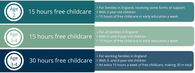 For families in England, receiving some forms of supportWith 2-year-old children15 hours of free childcare or early education a week.png