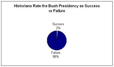 "A poll of 109 historians by the George Mason History News Network found that 61 percent rated Bush the worst ever.            ""No individual president can compare to the second Bush,"" wrote one. ""Glib, contemptuous, ignorant, incurious, a dupe of anyone who humors his deluded belief in his heroic self, he has bankrupted the country with his disastrous war and his tax breaks for the rich, trampled on the Bill of Rights, appointed foxes in every henhouse, compounded the terrorist threat, turned a blind eye to torture and corruption and a looming ecological disaster, and squandered the rest of the world's goodwill. In short, no other president's faults have had so deleterious an effect on not only the country but the world at large.""       Link  via  Daring Fireball"
