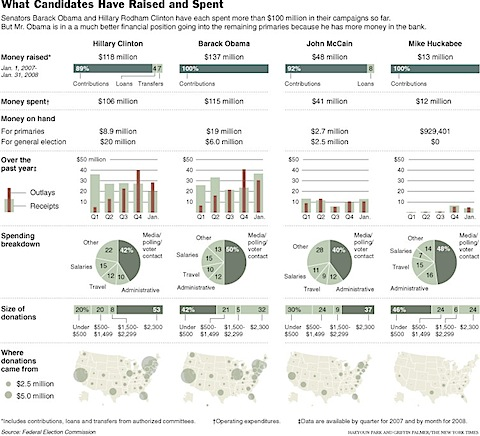 Great infographic from the NYtimes showing the financials of the the primary race so far. Link