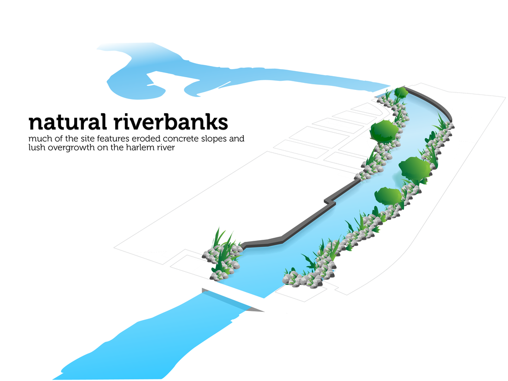 Riverbanks diagram