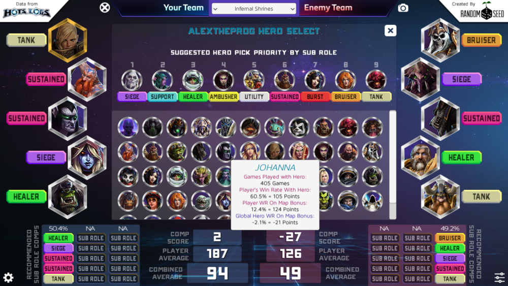 I Have Poured Months Into Creating A Team Comp And Match Analysis Tool Called Hots Matchup Heroesofthestorm Последние твиты от hots logs (@hotslogs). reddit