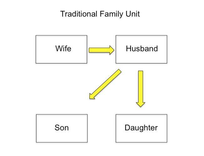 Blended Family Trust Chart 1.jpg